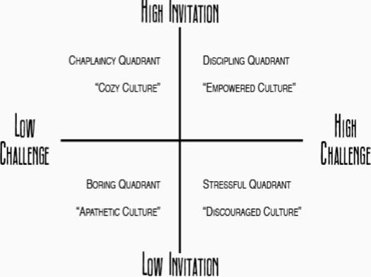 invitation-challenge